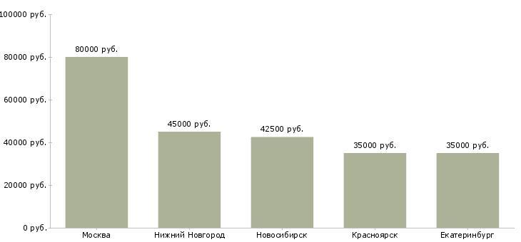 Медиана зарплат ux-дизайнера по России: Москва, Нижний Новгород, Новосибирск, Красноярск, Екатеринбург
