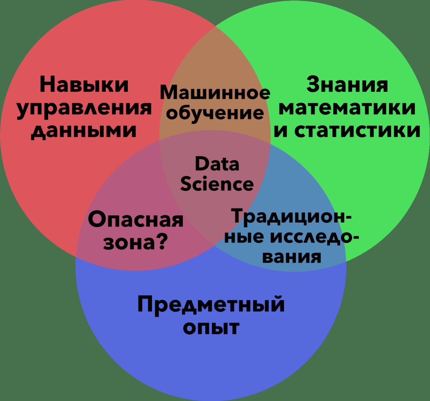 Инфографика Data Science
