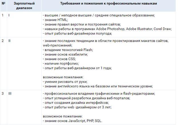 Требования к веб-дизайнеру по опыту работы