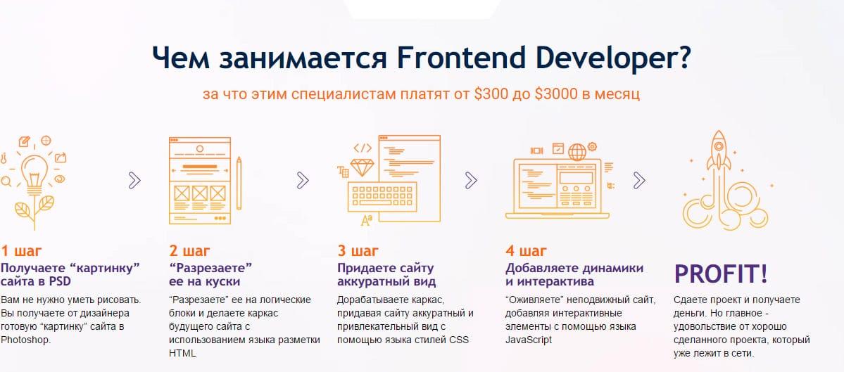 Чем занимается Frontend-разработчик: пошаговая инфографика