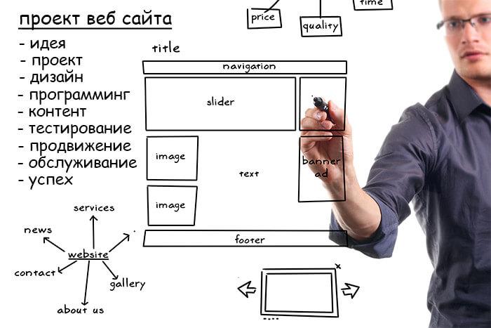 Этапы работы веб-дизайнера