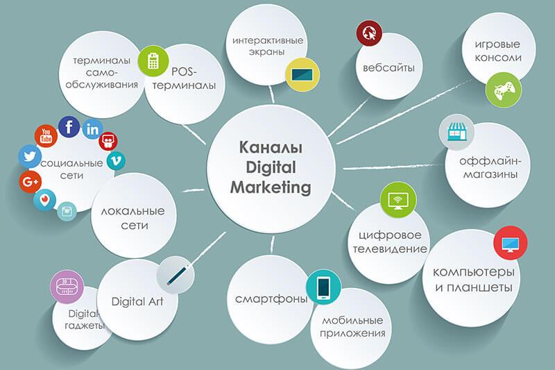 Виды проектов в Digital
