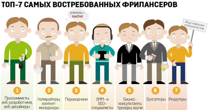Востребованные интернет-профессии для мам в декрете (взято с eipe.ru)