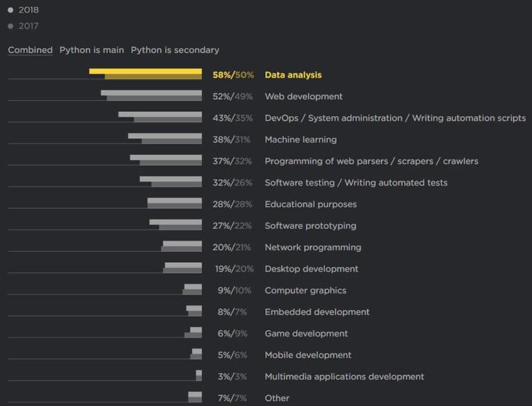 Где используется Python области применения