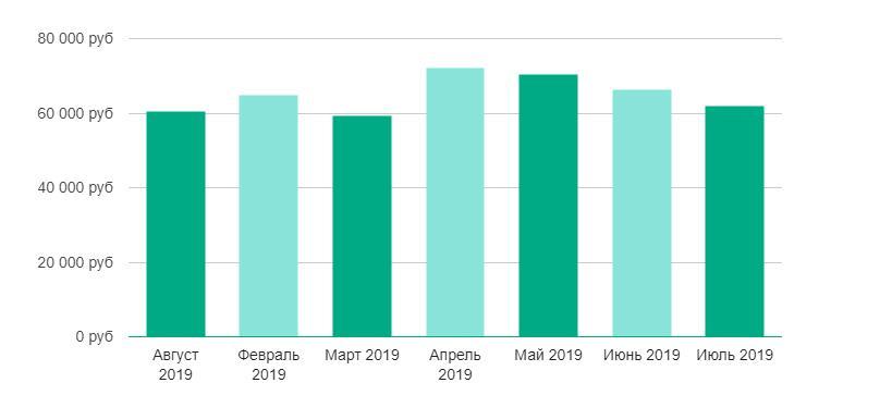Динамика зарплаты аналитиков в 2019 году