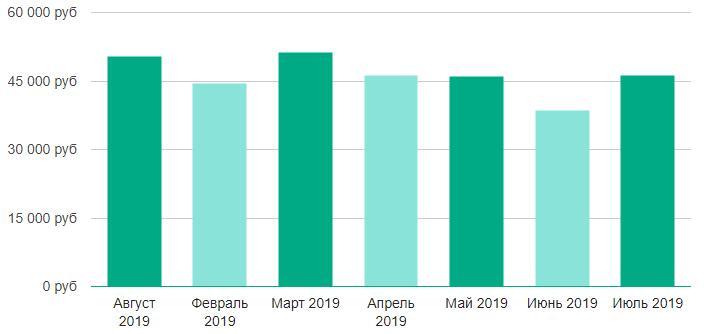 Динамика зарплат дизайнера интерьеров в 2019 году
