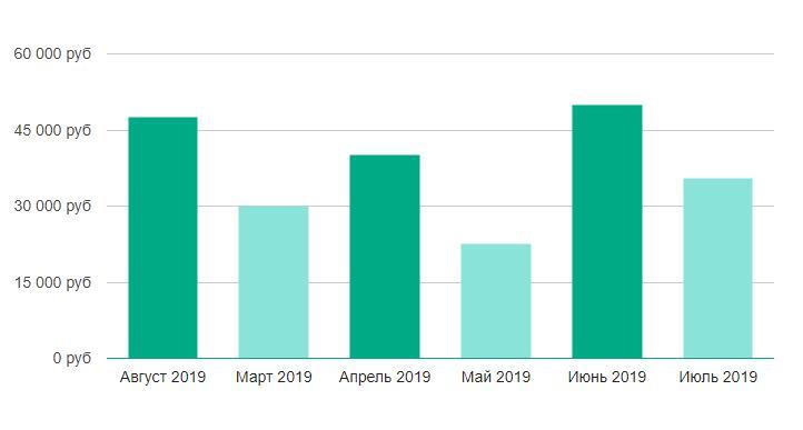 Динамика зарплат интернет-маркетолога в России по месяцам