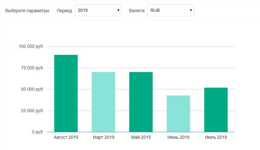 Зарплата Веб-аналитика в 2019 году