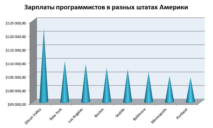 Зарплаты PHP-программистов по США