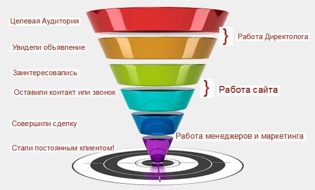 Инфографика: что делает и чем занимается директолог?