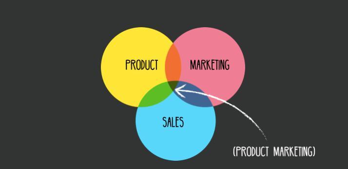 Маркетолог продукта: кто это и чем занимается
