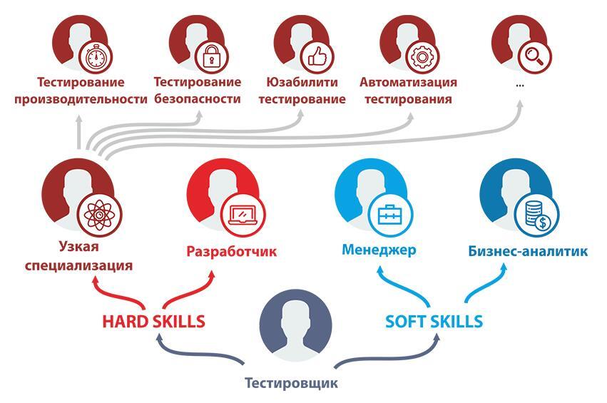 Путь тестировщика: hard skills и soft skills