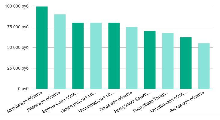 Сколько зарабатывают PHP-программисты по регионам России