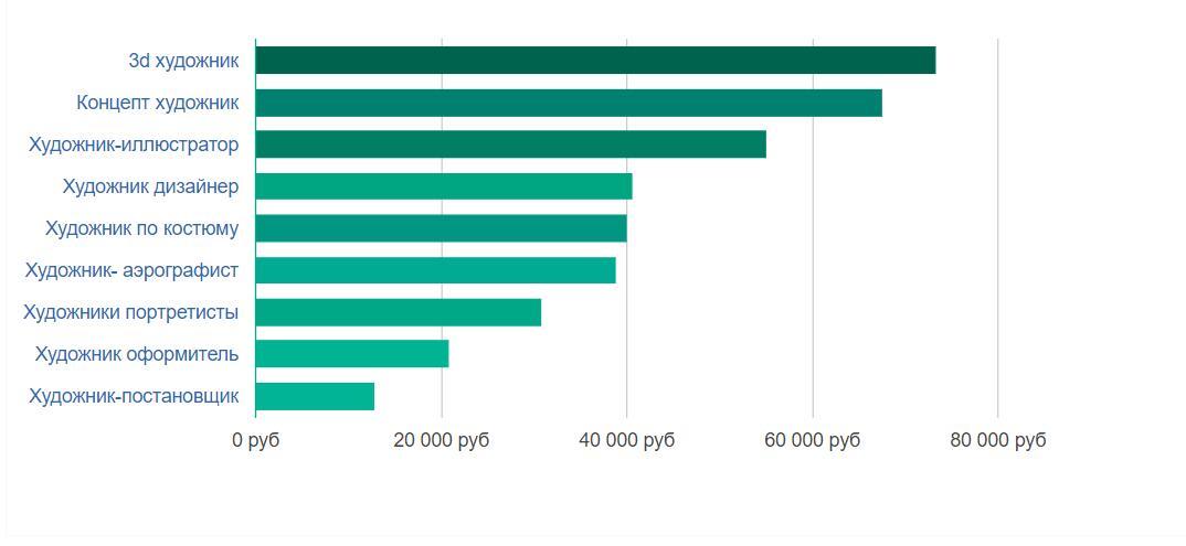 Средние зарплаты художников по России