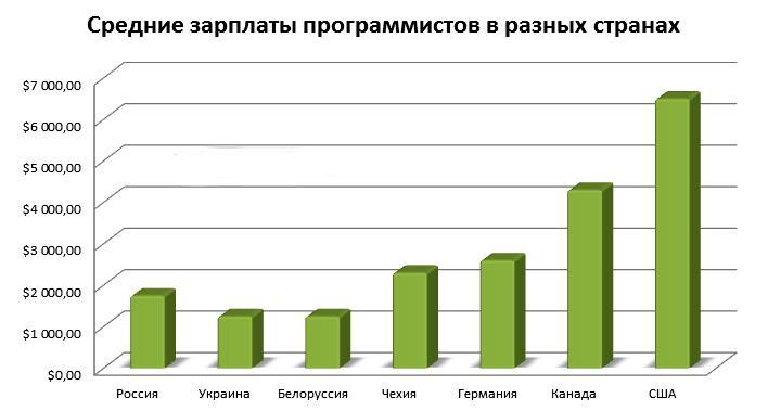 Средние зарплаты PHP-программистов заграницей