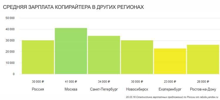 Средний уровень зарплаты копирайтера по регионам России в 2019