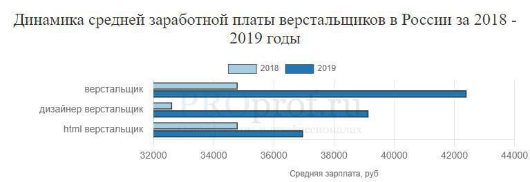 востребованность профессии верстальщик в 2019 году