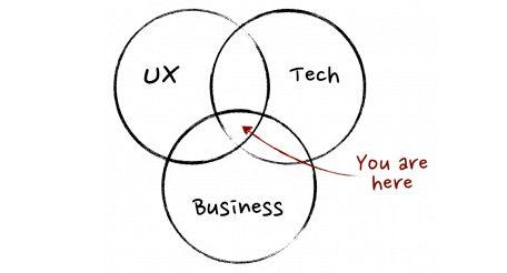 Что делает, чем занимается, какие функции и обязанности у Product-менеджера