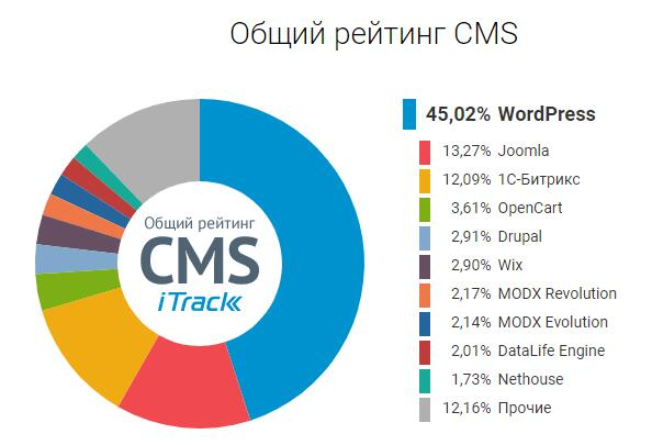 CMS-системы