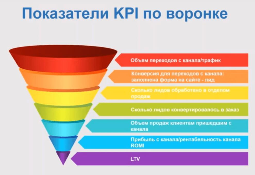 Показатели KPI интернет-маркетолога по воронке