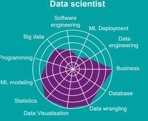 Data Scientist - кто это?