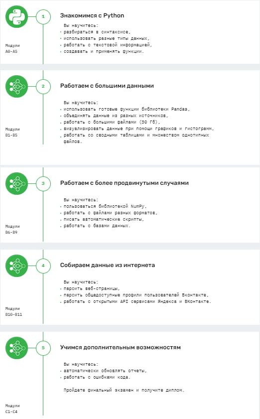 Программа курса «Python для анализа данных» от Skillfactory