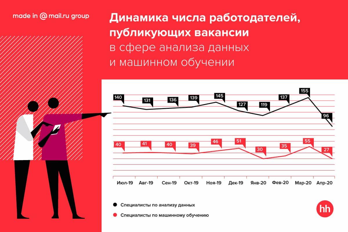 Исследование hh.ru и Mail.ru