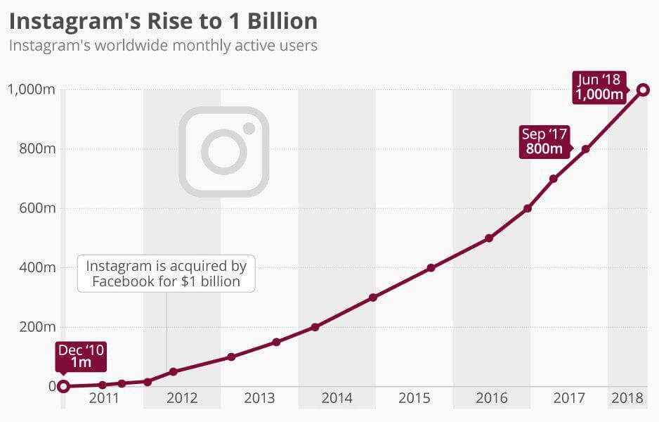 Динамика роста популярности Instagram с 2012 до 2020