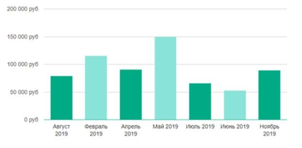 Динамика зарплаты дизайнера мобильных приложений в Москве за год