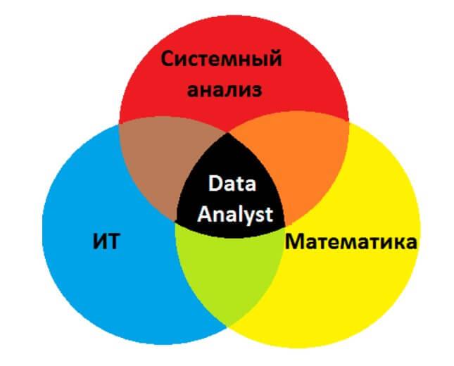 знания необходимые Data analyst