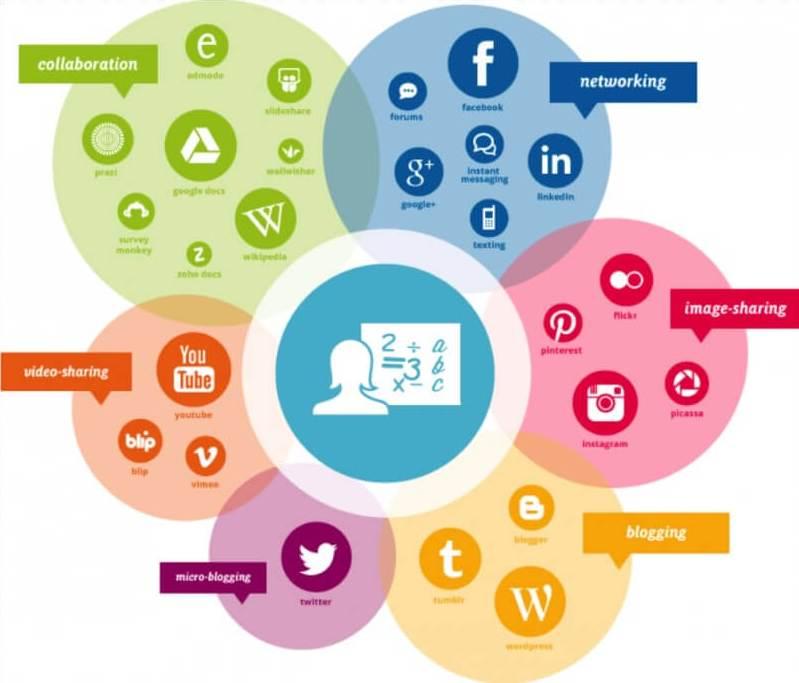 Какие знания нужны для контент-маркетинга
