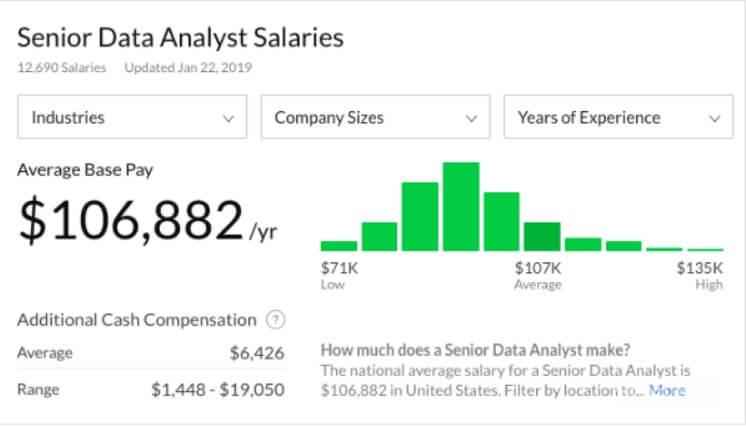 Зарплата Senior Data Analyst в США