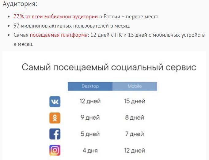 Вконтакте самая посещаемая социальная сеть в России