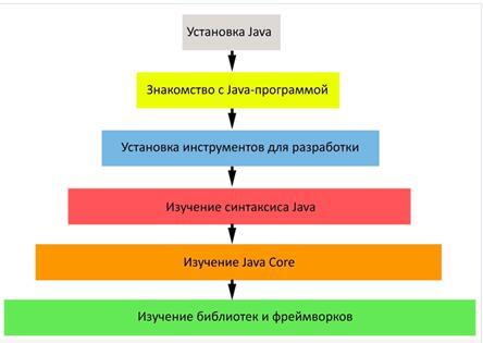 Java — язык и платформа с большими возможностями. Этапы изучения языка