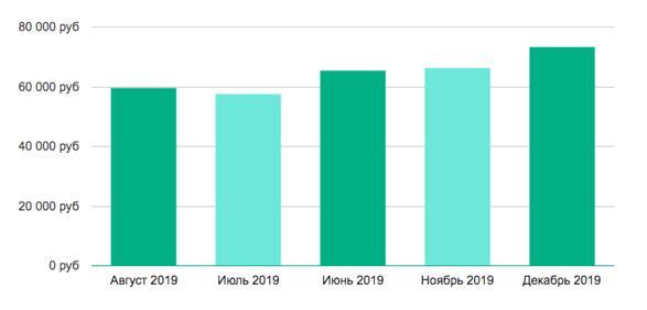 Уровень зарплаты маркетолога-аналитика на 2019 год в Москве