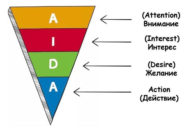 Маркетинговая модель для создания разного рода рекламных материалов