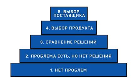 Сегментирование целевой аудитории: 5 методов + примеры
