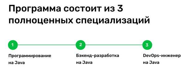 Содержание программы Курс «Профессия Java-разработчик»