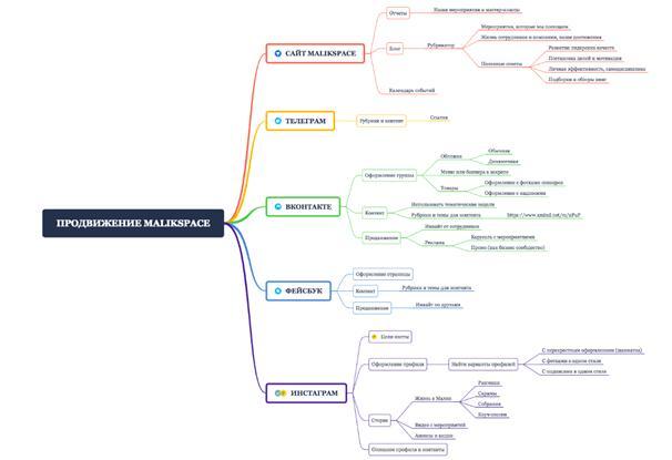 Как составить интеллектуальную карту