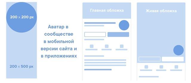 Размеры для сообщества (группы) ВКонтакте - аватарка