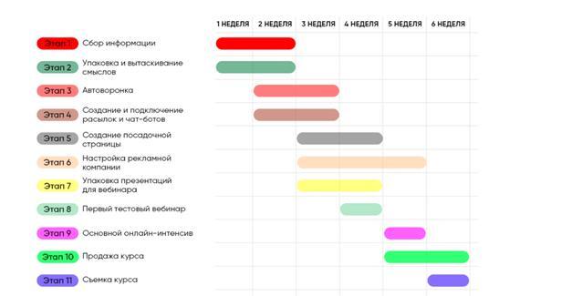 Программа курса по продюсированию онлайн-школ от Vladislavmorozov