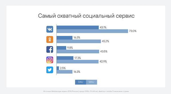 Популярные соцсети в России