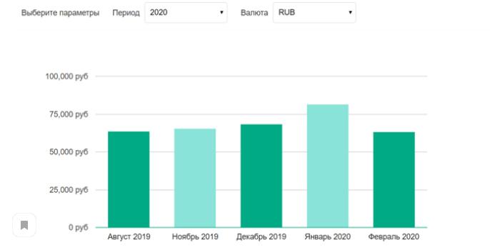 Средний уровень заработной платы CRM-маркетолога в России