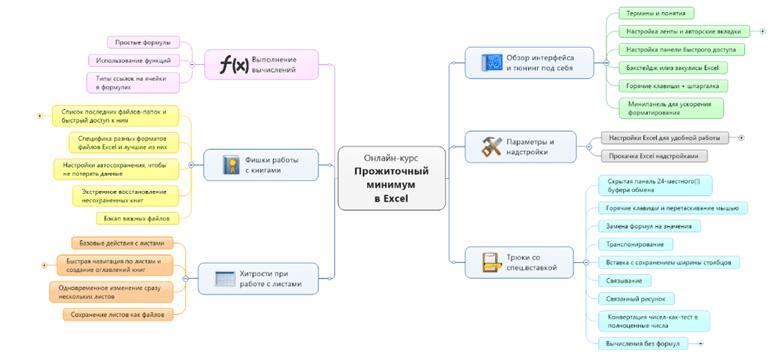 Курс Microsoft Excel» от Планета Excel состоит из