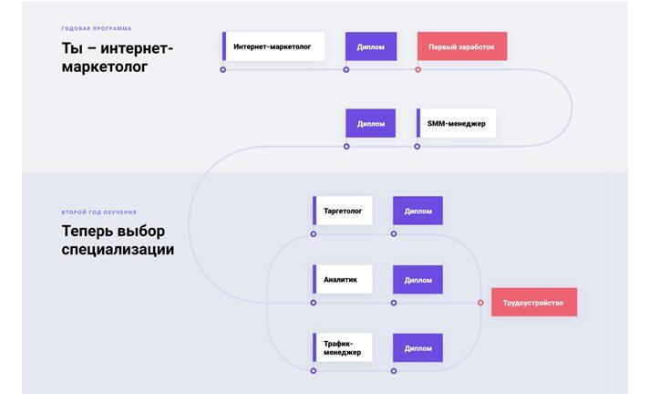 Программа курса Профессия «Я - Интернет-маркетолог PRO» от Skillbox