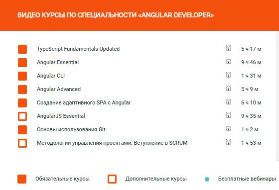 Программа курса «Angular Developer» на ITVDN