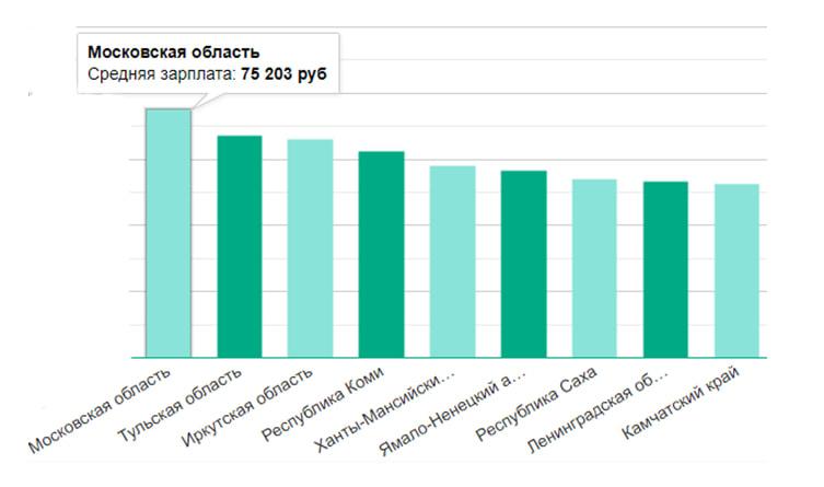 Средняя зарплата специалисты по кибербезопасности - Московская область