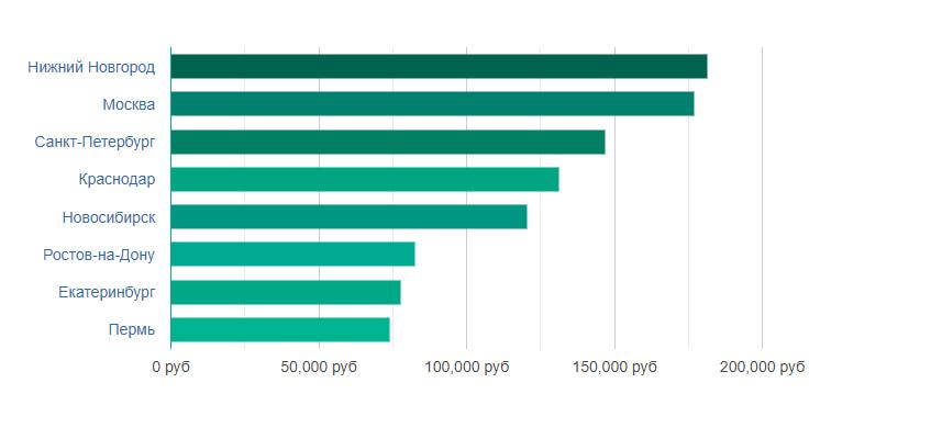 Зарплат по регионам Java-разработчиков