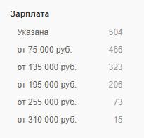 Hh.ru - статистика з/п
