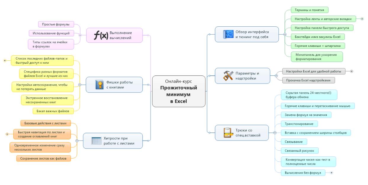 Программа курса «Прожиточный минимум в Microsoft Excel» от Планета Excel
